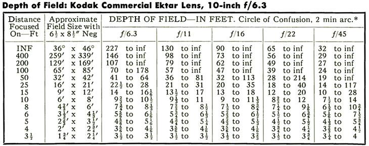 Depth of Field: Kodak Commercial Ektar Lens, 10-inch f/6.3.