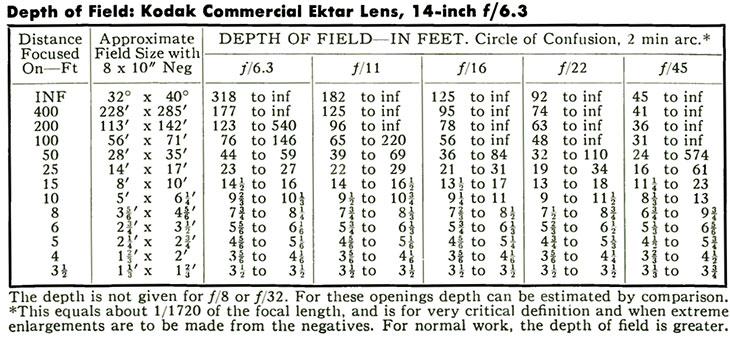 Depth of Field: Kodak Commercial Ektar Lens, 14-inch f/6.3.