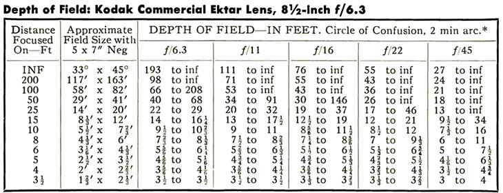 Depth of Field: Kodak Commercial Ektar Lens, 8½-inch f/6.3.